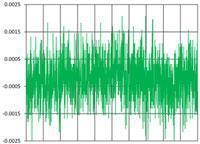 Rauschen von einem 15-kHz-Sensor