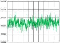 Rauschen von einem 100-Hz-Sensor