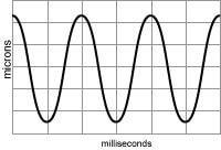 Grafico delle vibrazioni