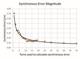 Magnitude de erro síncrono