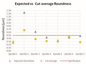 Circularidade esperada vs média
