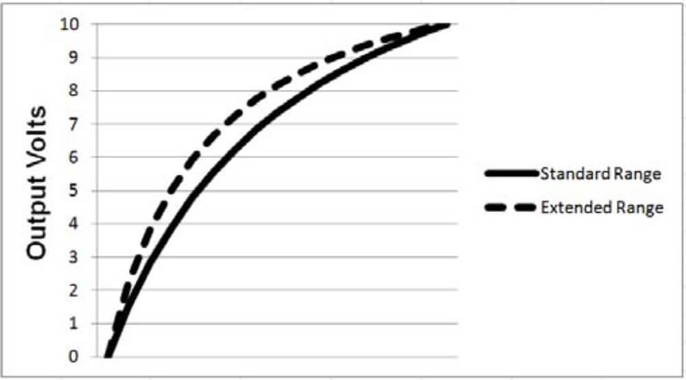 Linearità tipica dell'uscita