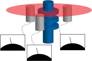 アセンブリレベルと直角度