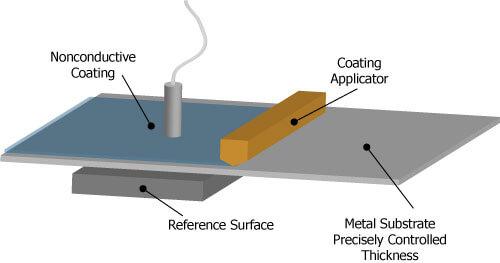 容量性プローブは、正確に制御された厚さの金属基板上の非導電性コーティングの厚さを測定します。