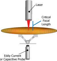 Sensoren bieten einen schnelleren Durchsatz mit schnellem Vorfokus