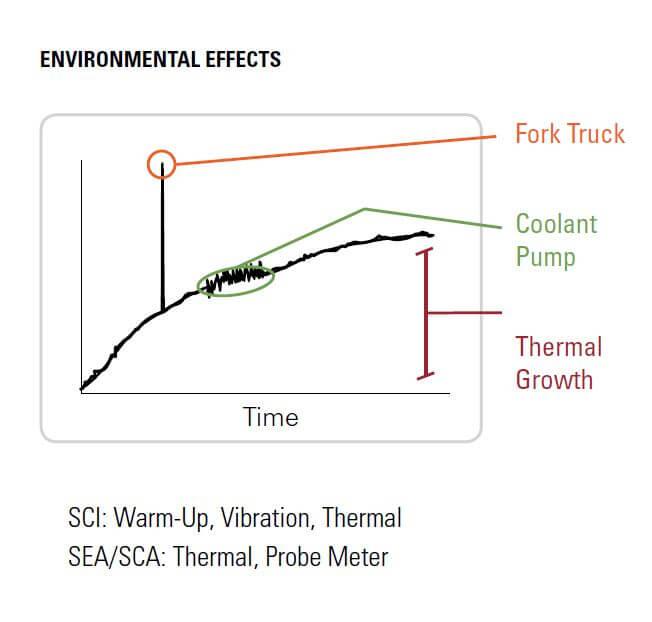 Effetti ambientali