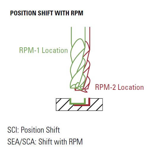 Spostamento di posizione con RPM
