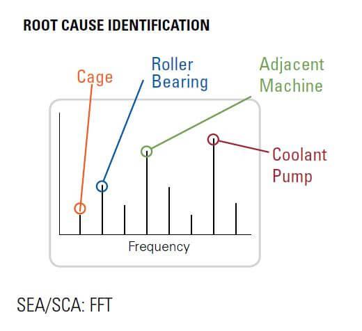 Identificazione della causa principale