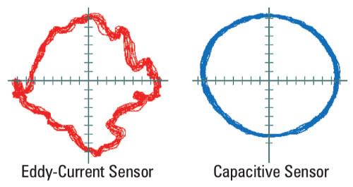 Capteurs capacitifs vs capteurs à courants de Foucault