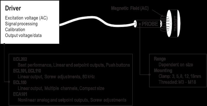 ECL驱动程序图