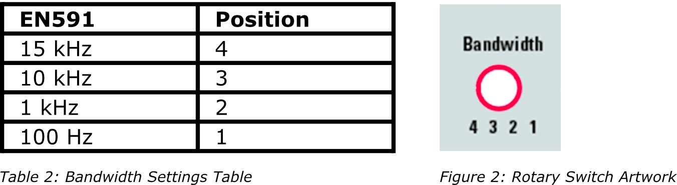 Paramètres de bande passante