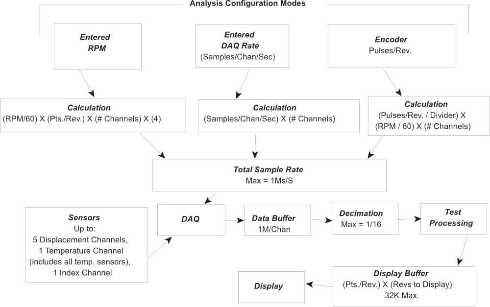 Modos de configuração de análise