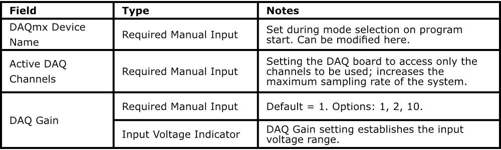 Configuração DAQ