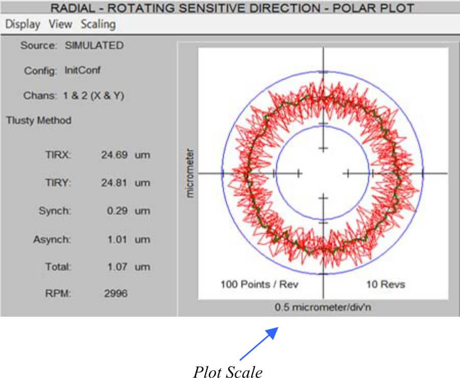 Direção Sensível de Rotação Radial - Gráfico Polar