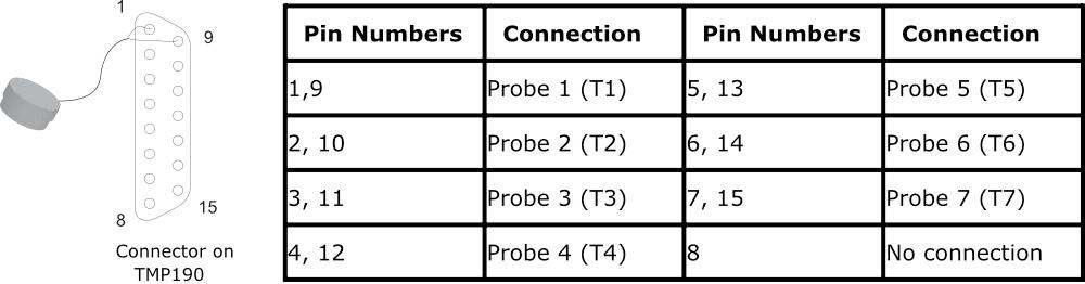 Conexão TMP190