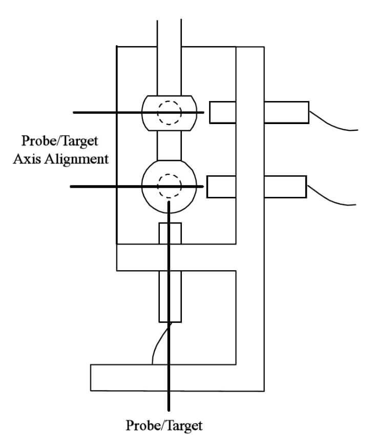Montagem de sondas e alvos