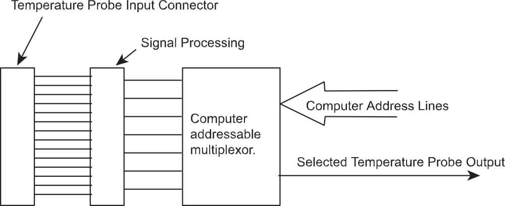 Diagrama de bloco