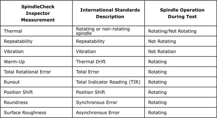 Tableau de l'inspecteur de vérification de la broche