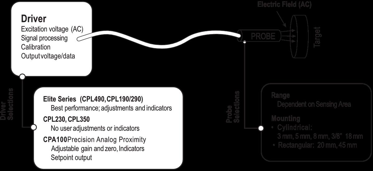 Diagrama de Sensores Capacitivos