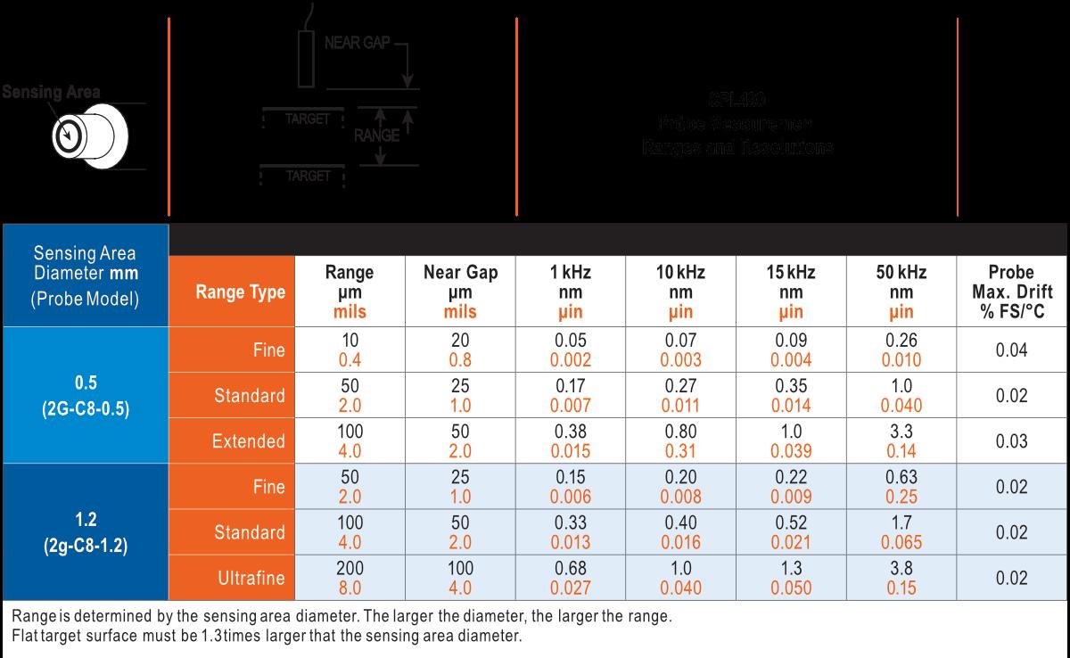 Intervalos de medição e resoluções da sonda CPL490
