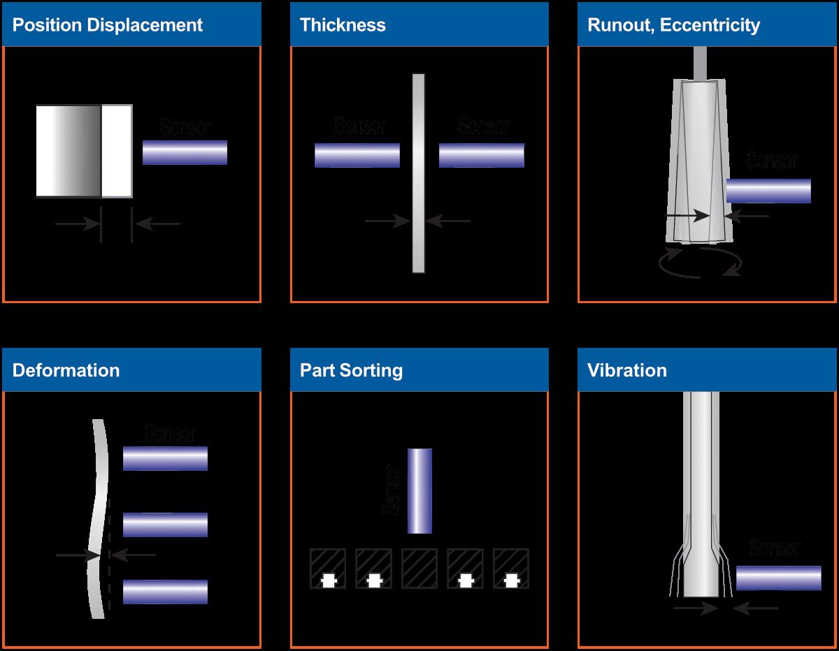Diagrama de aplicação típica do sensor