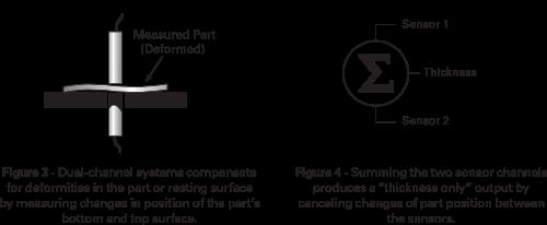 SEMI Diagram