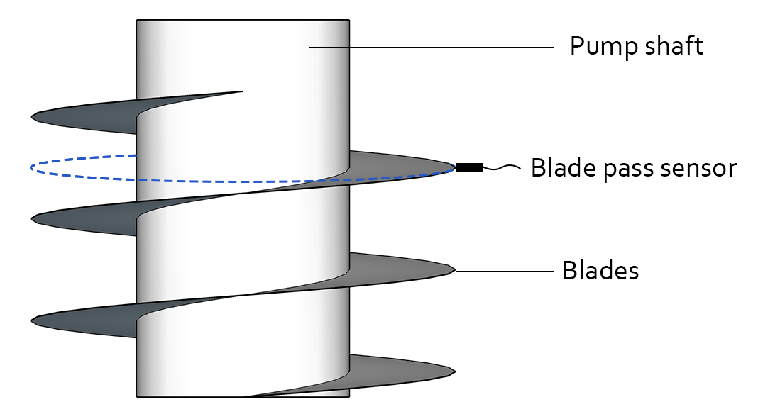 Blade Pass Detection Seitenansicht Diagramm