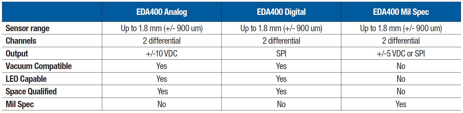 EDA400製品ファミリー