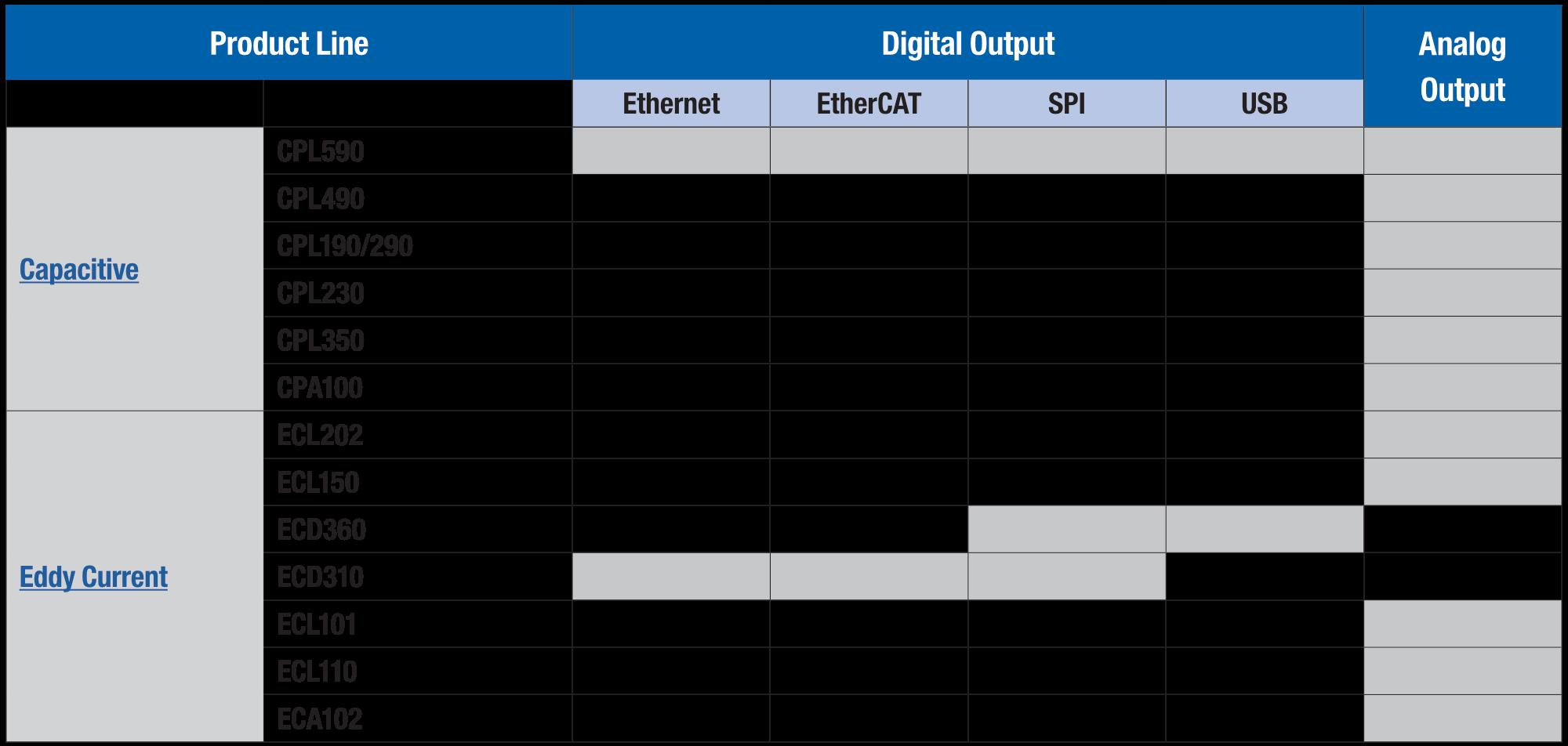 Tableau des sorties numériques CIT BTC